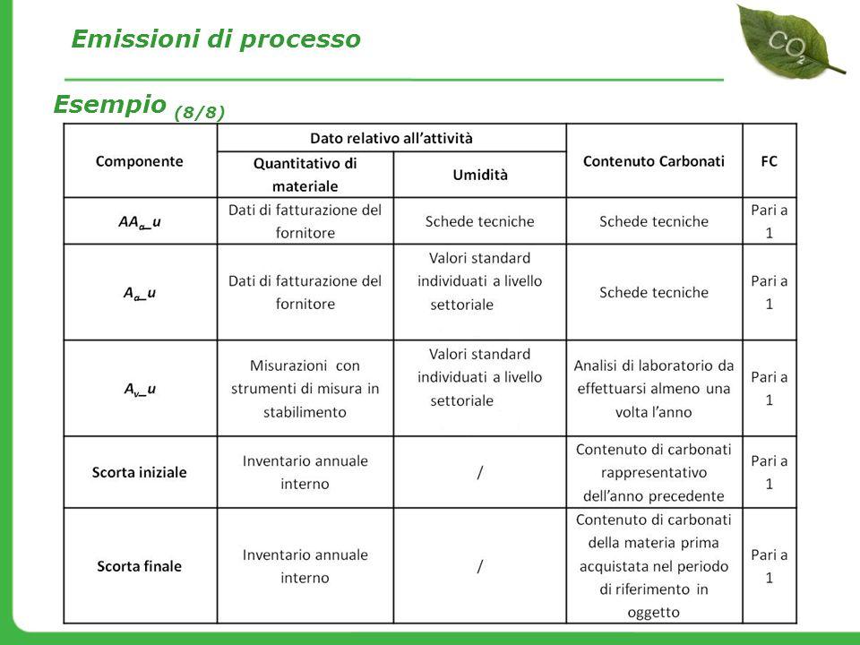 Emissioni di processo Esempio (8/8)