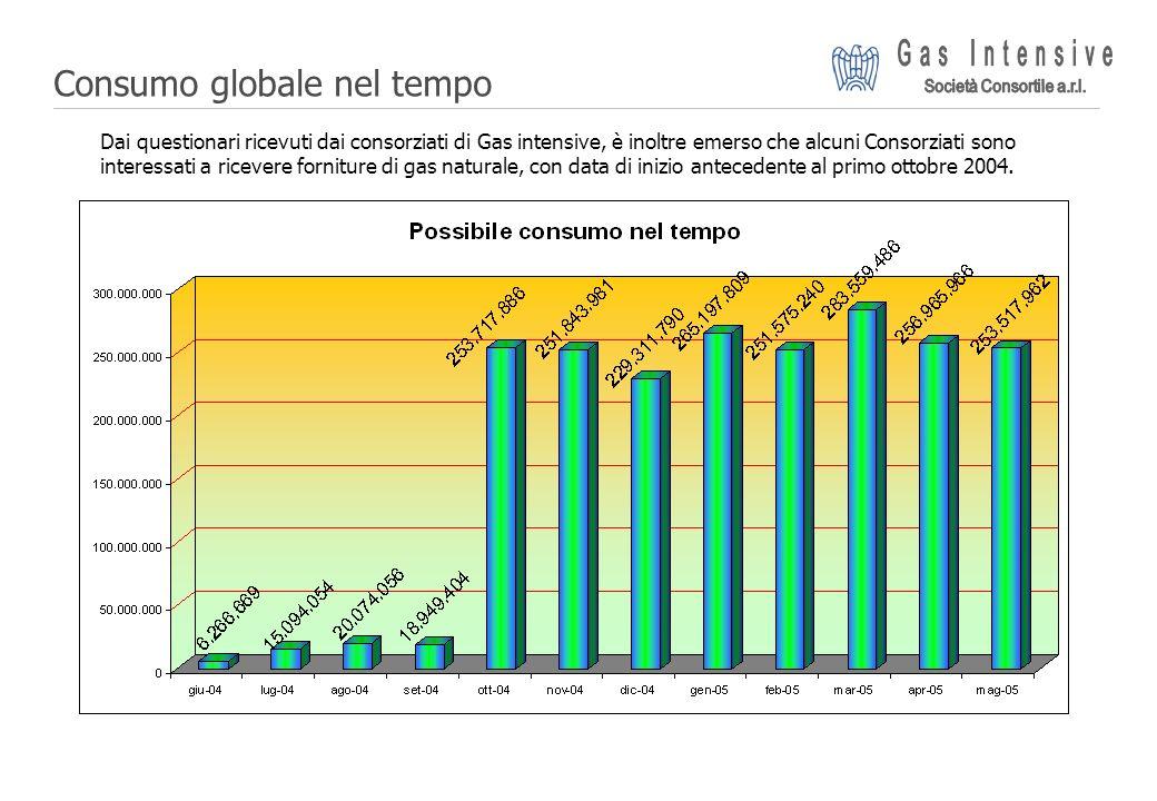 Consumo globale nel tempo