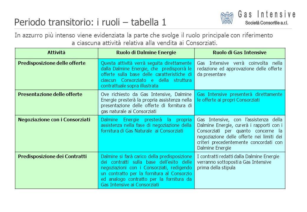 Periodo transitorio: i ruoli – tabella 1