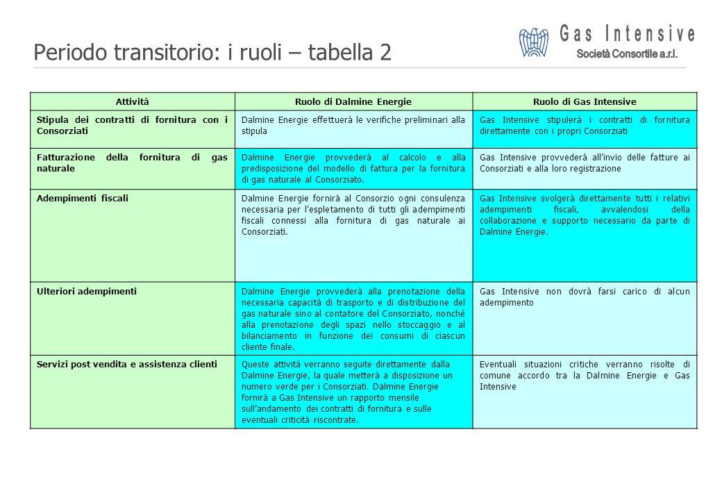 Periodo transitorio: i ruoli – tabella 2