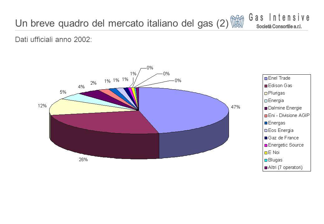 Un breve quadro del mercato italiano del gas (2)