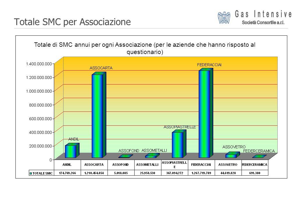 Totale SMC per Associazione