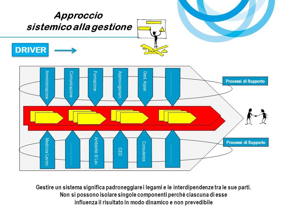Approccio sistemico alla gestione