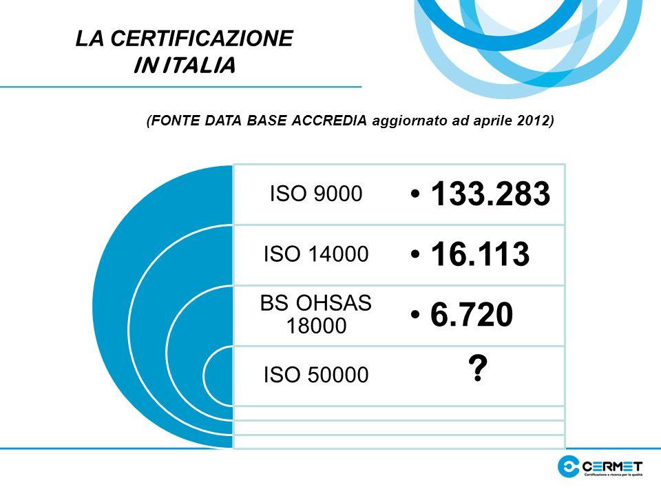 LA CERTIFICAZIONE IN ITALIA ISO 9000 ISO 14000 BS OHSAS 18000