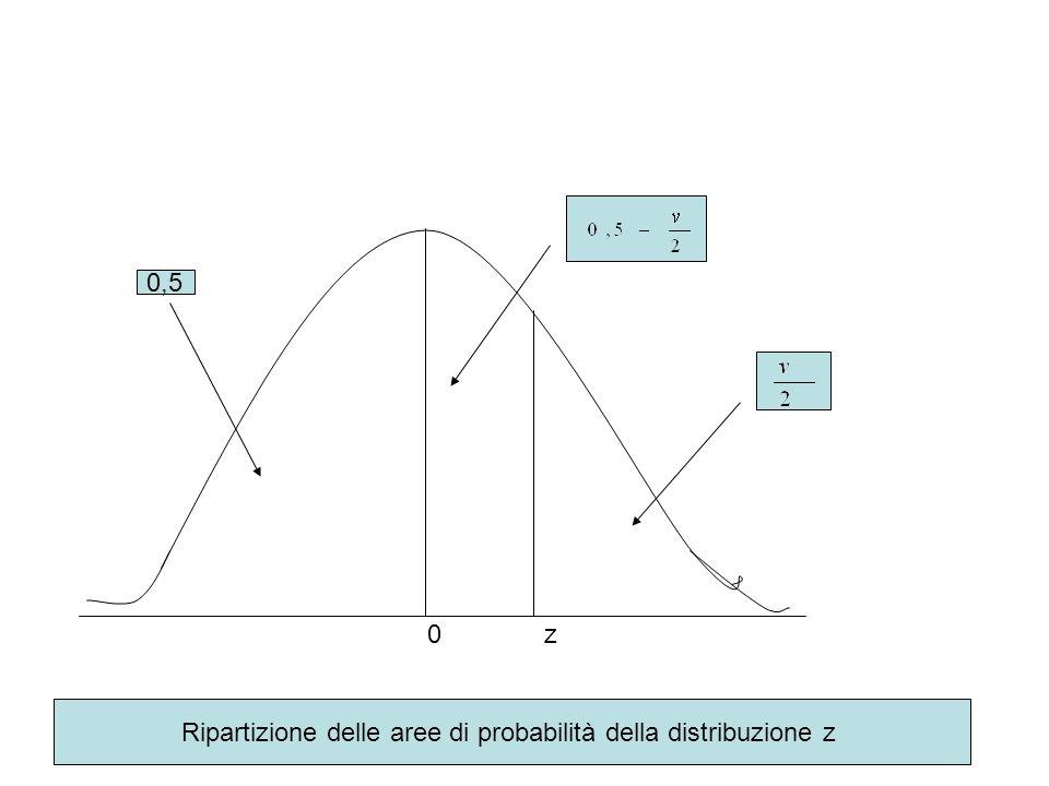 Ripartizione delle aree di probabilità della distribuzione z