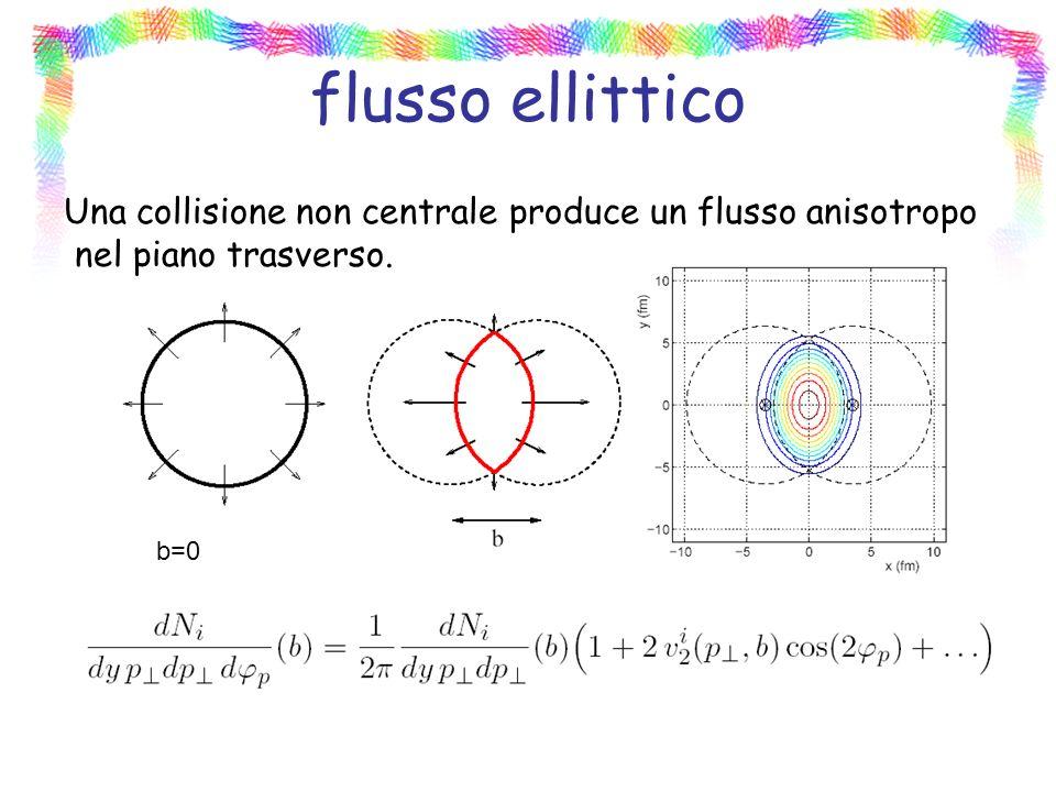 flusso ellittico Una collisione non centrale produce un flusso anisotropo nel piano trasverso. b=0