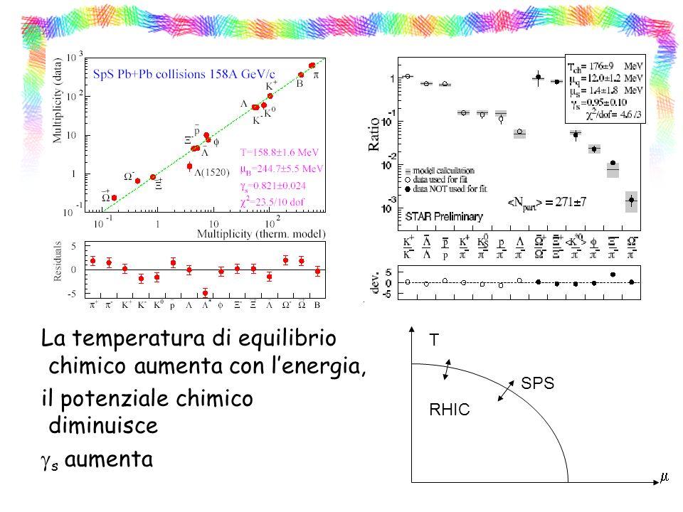 La temperatura di equilibrio chimico aumenta con l'energia, il potenziale chimico diminuisce gs aumenta