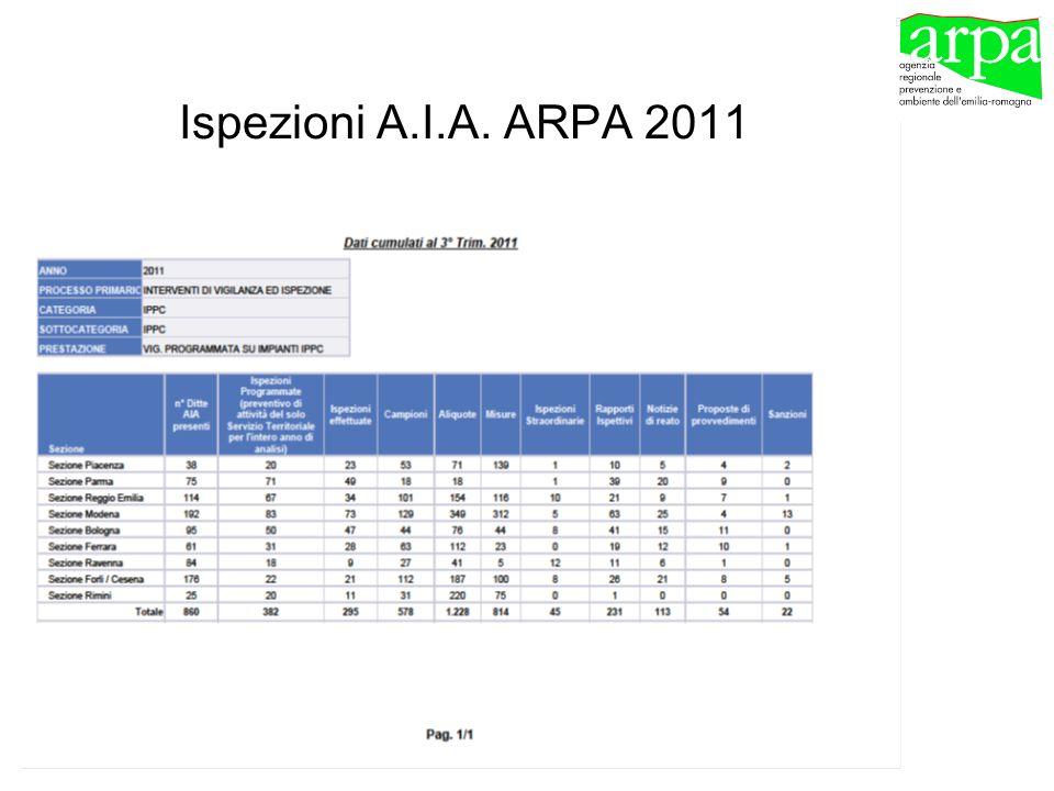 Ispezioni A.I.A. ARPA 2011