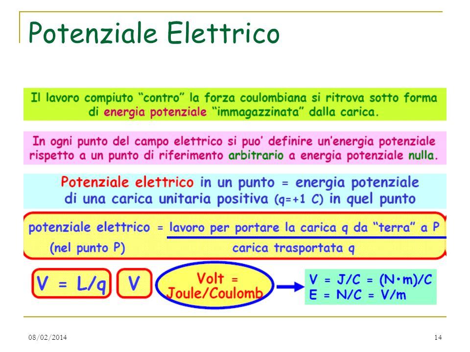 Potenziale Elettrico 27/03/2017