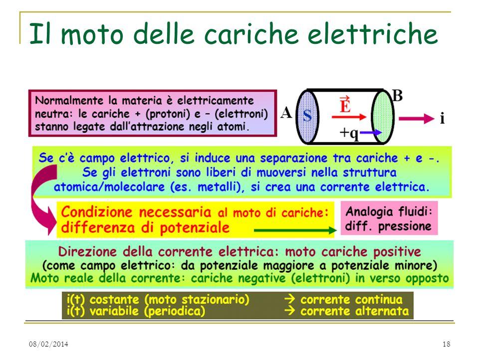 Il moto delle cariche elettriche