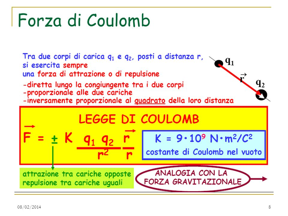 Forza di Coulomb 27/03/2017