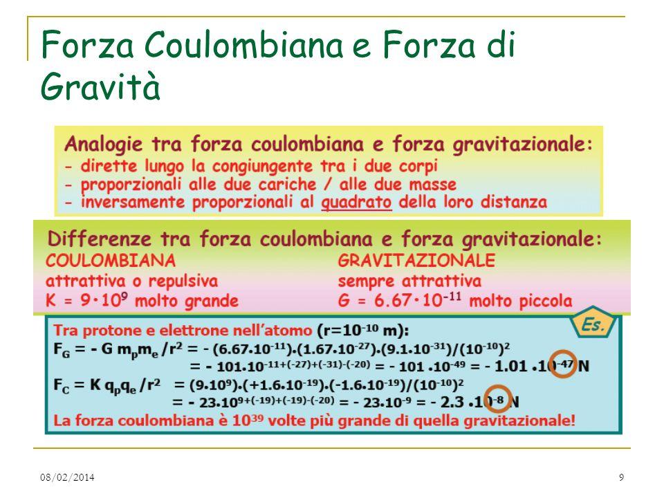 Forza Coulombiana e Forza di Gravità