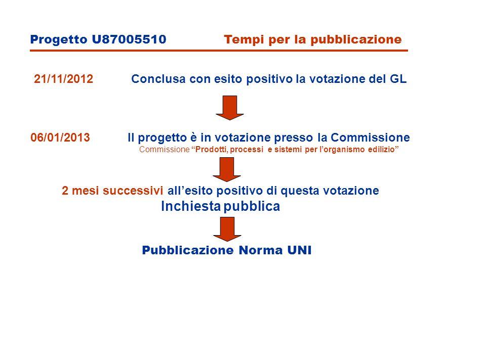 Inchiesta pubblica Progetto U87005510 Tempi per la pubblicazione
