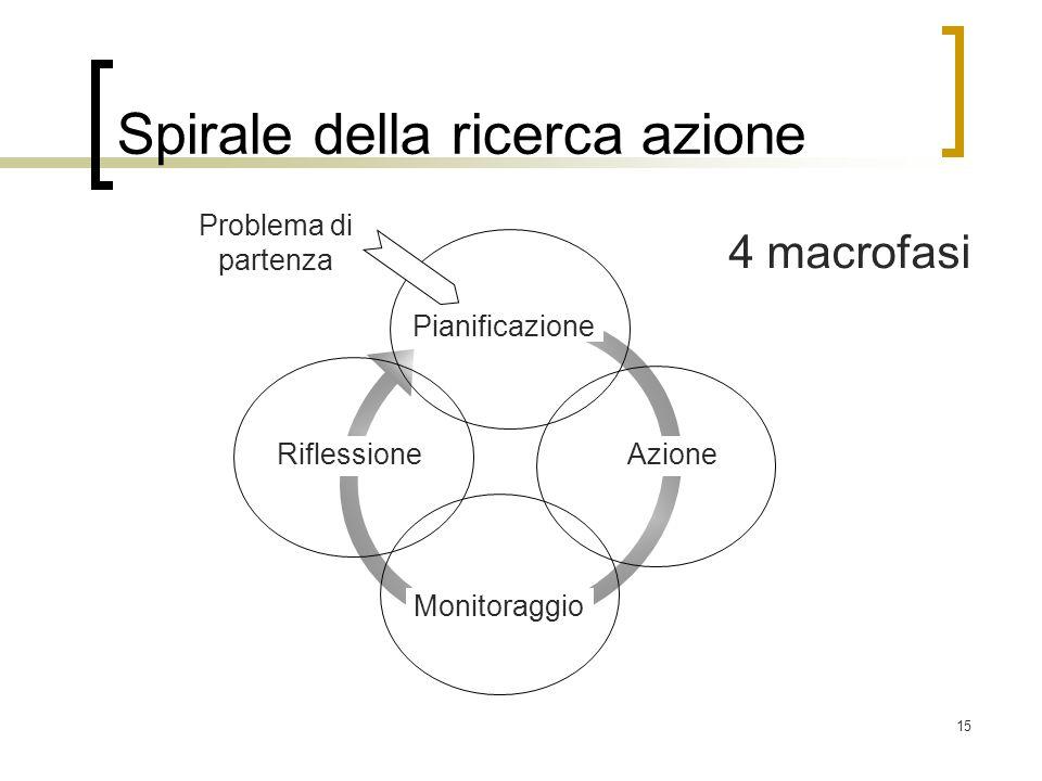 Spirale della ricerca azione