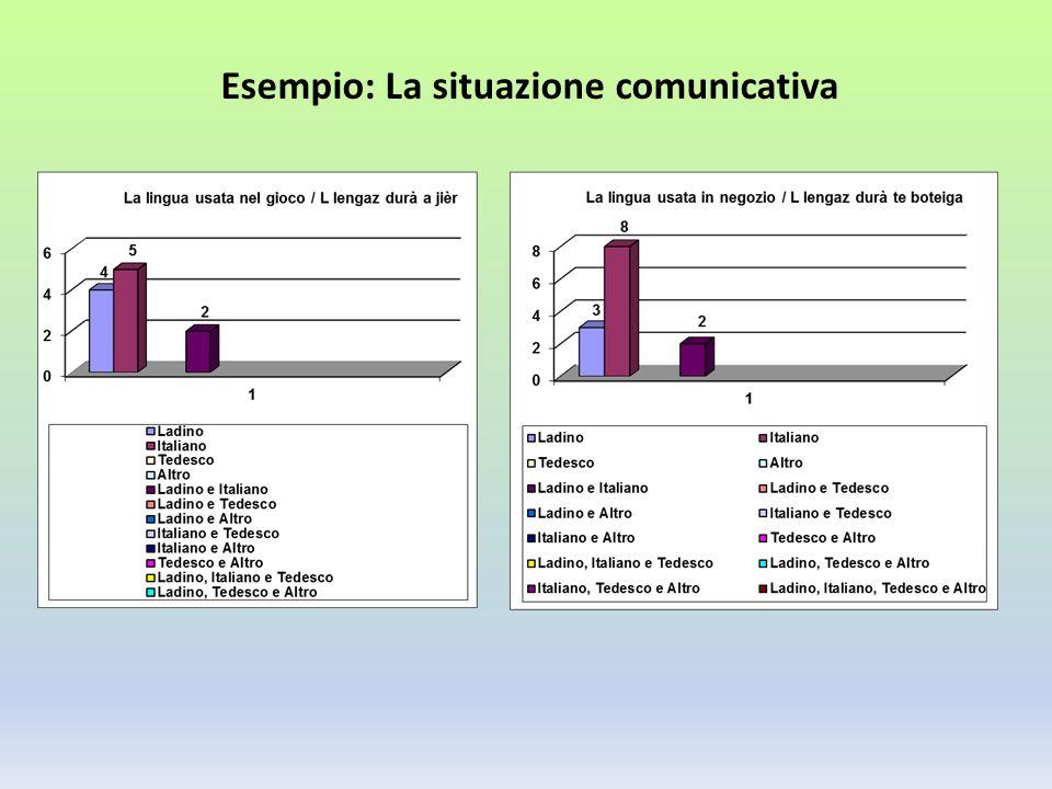 Esempio: La situazione comunicativa