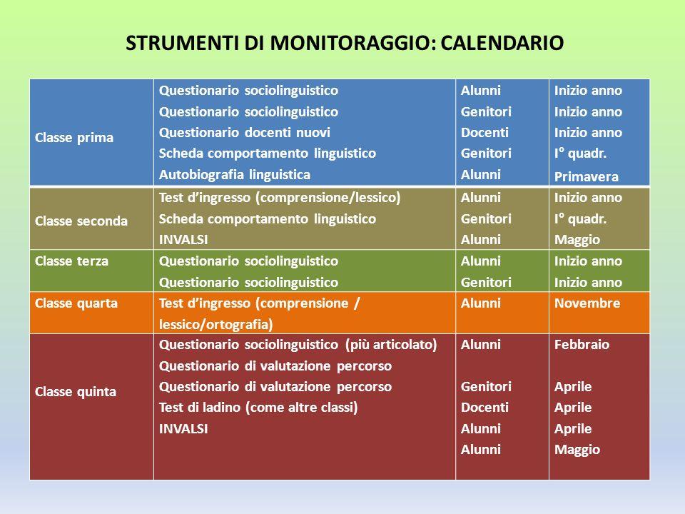 STRUMENTI DI MONITORAGGIO: CALENDARIO