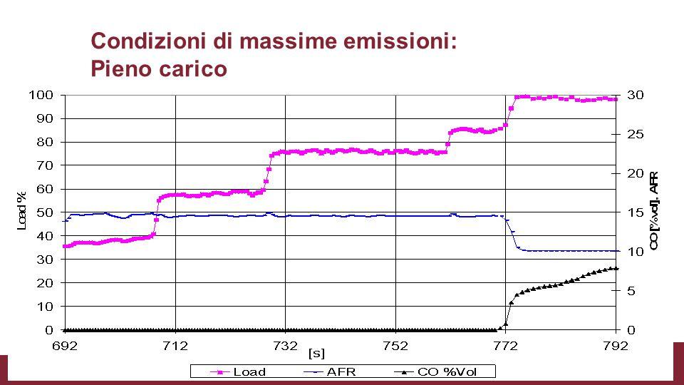 Condizioni di massime emissioni: Pieno carico