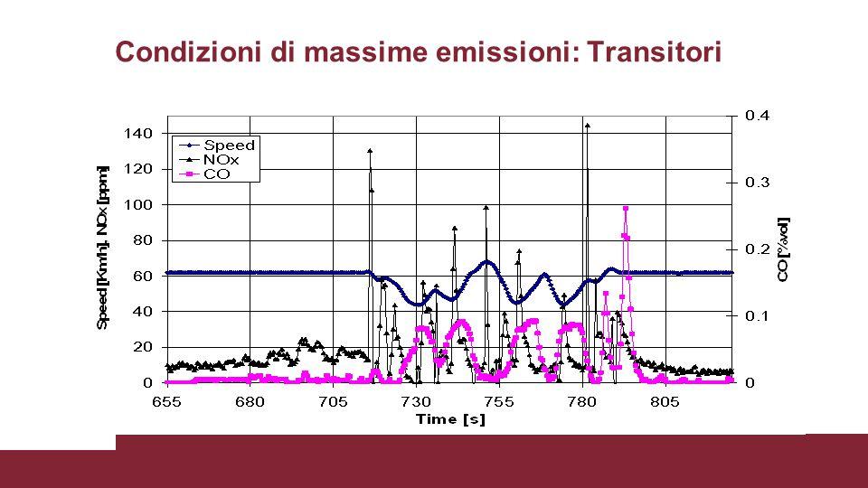 Condizioni di massime emissioni: Transitori