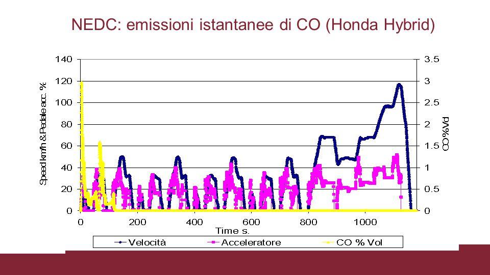 NEDC: emissioni istantanee di CO (Honda Hybrid)