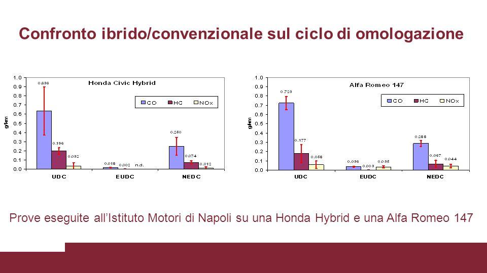 Confronto ibrido/convenzionale sul ciclo di omologazione