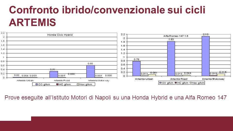 Confronto ibrido/convenzionale sui cicli ARTEMIS