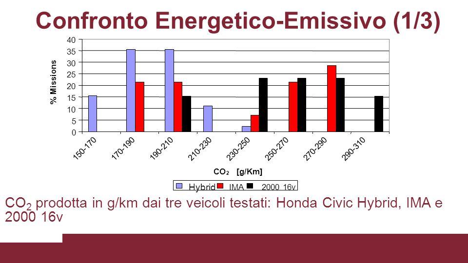 Confronto Energetico-Emissivo (1/3)