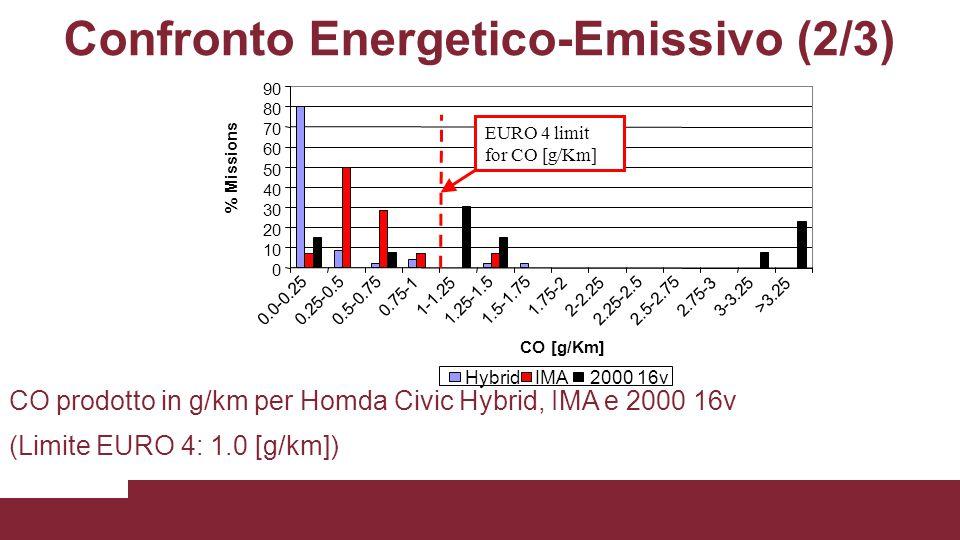 Confronto Energetico-Emissivo (2/3)