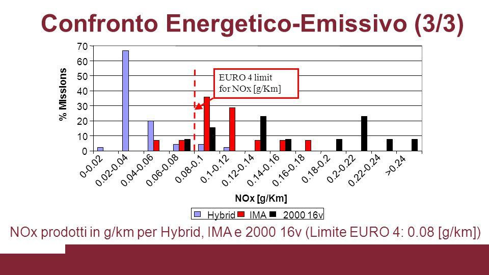 Confronto Energetico-Emissivo (3/3)