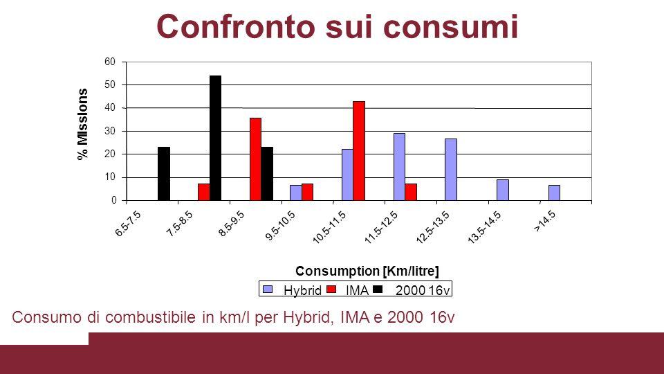 Confronto sui consumi 10. 20. 30. 40. 50. 60. 6.5-7.5. 7.5-8.5. 8.5-9.5. 9.5-10.5. 10.5-11.5.