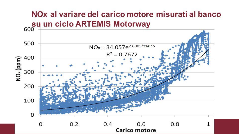 NOx al variare del carico motore misurati al banco su un ciclo ARTEMIS Motorway