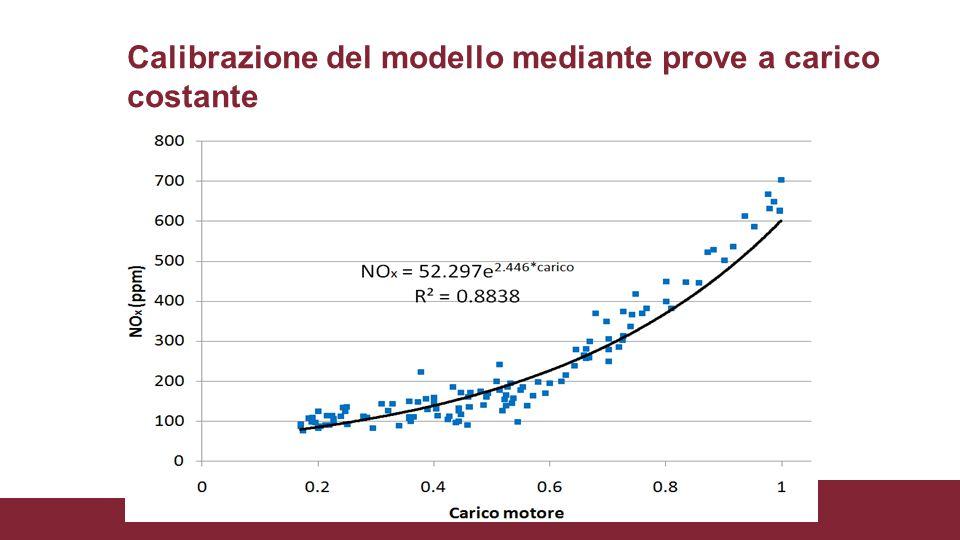 Calibrazione del modello mediante prove a carico costante
