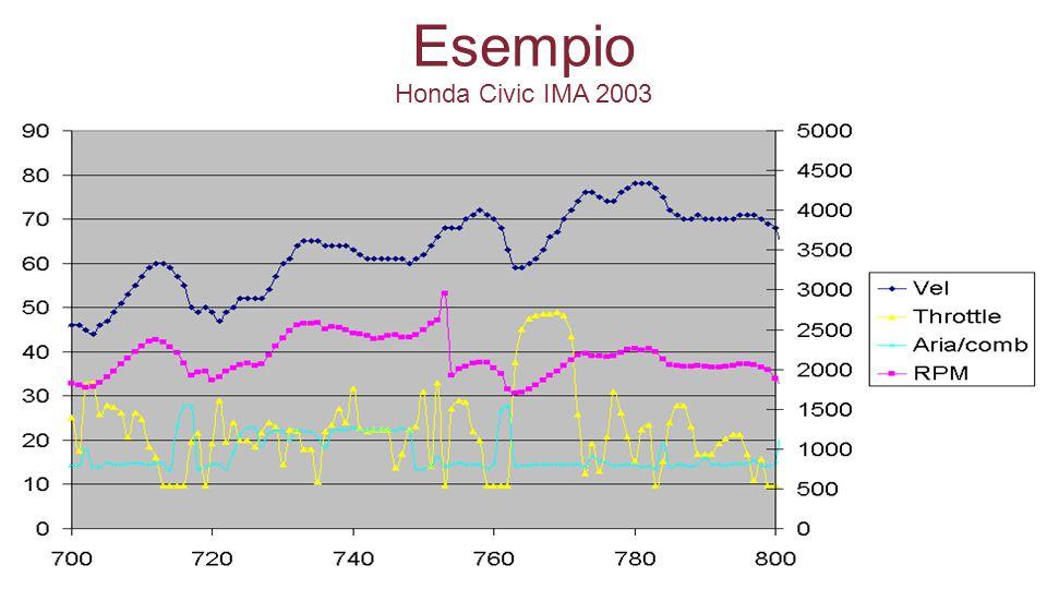 Esempio Honda Civic IMA 2003