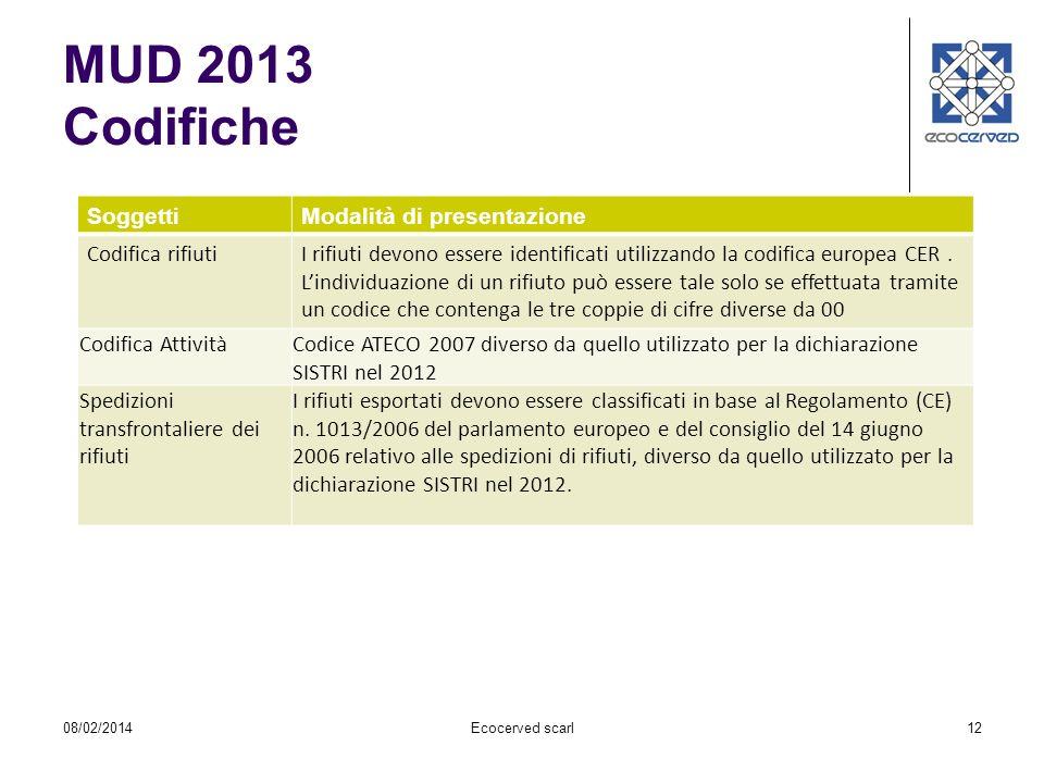 MUD 2013 Codifiche Soggetti Modalità di presentazione Codifica rifiuti