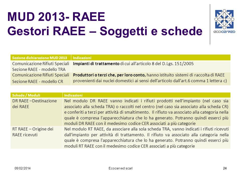 MUD 2013- RAEE Gestori RAEE – Soggetti e schede