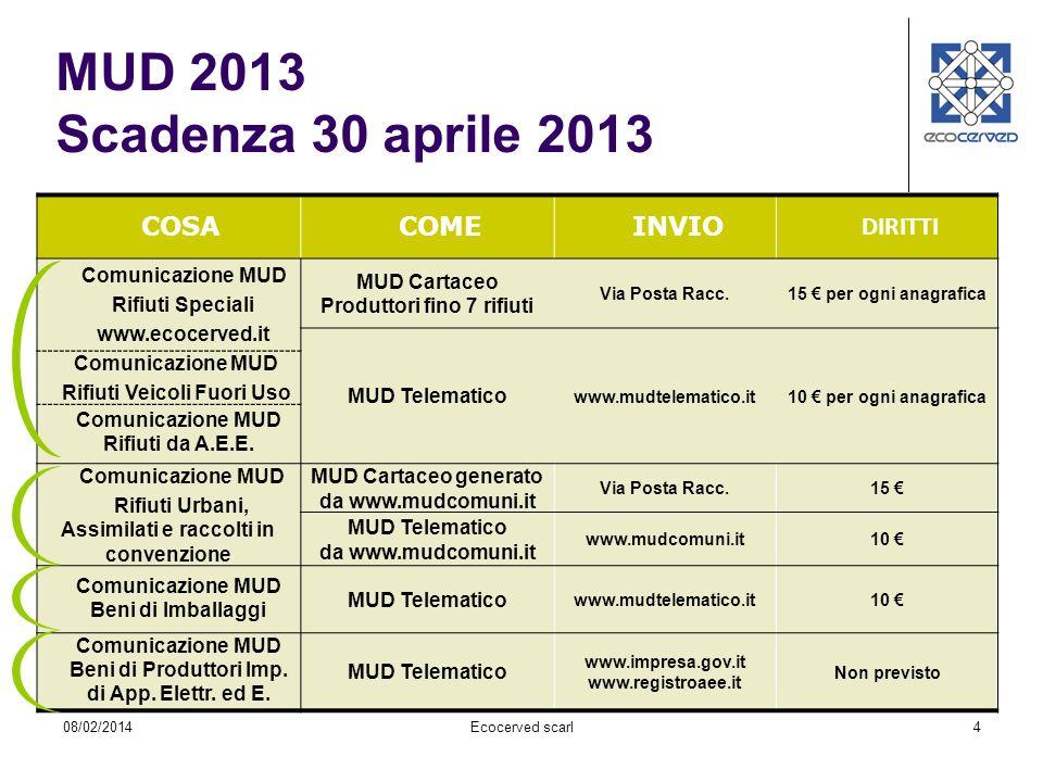 MUD 2013 Scadenza 30 aprile 2013 COSA COME INVIO DIRITTI