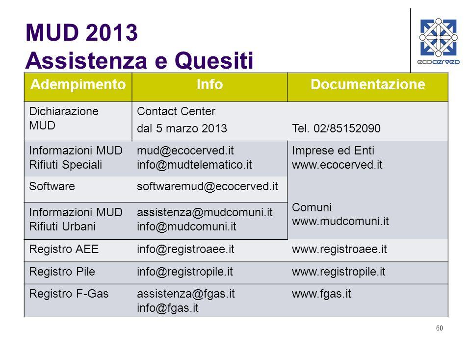 MUD 2013 Assistenza e Quesiti