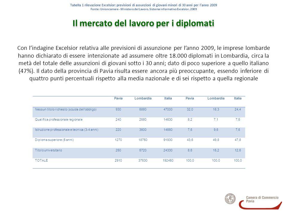 Il mercato del lavoro per i diplomati