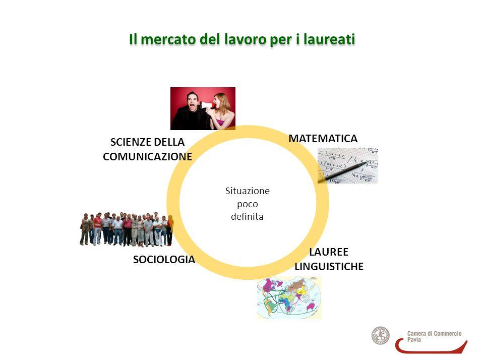 Il mercato del lavoro per i laureati SCIENZE DELLA COMUNICAZIONE