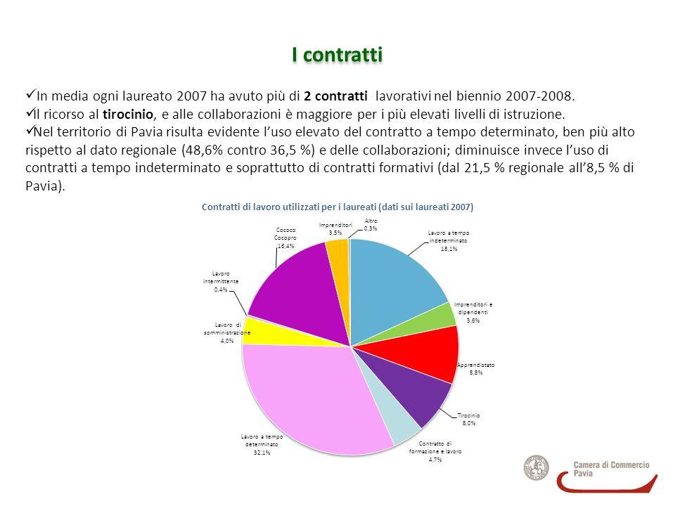 Contratti di lavoro utilizzati per i laureati (dati sui laureati 2007)
