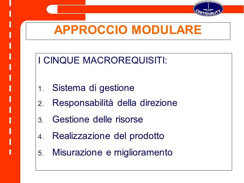 APPROCCIO MODULARE I CINQUE MACROREQUISITI: Sistema di gestione