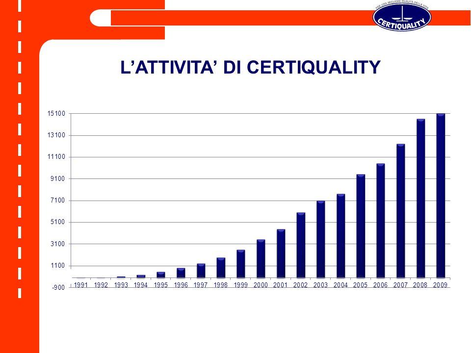L'ATTIVITA' DI CERTIQUALITY