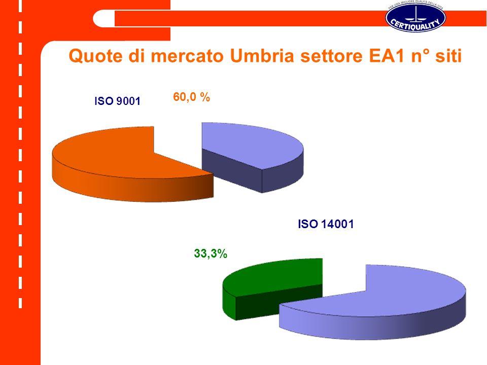 Quote di mercato Umbria settore EA1 n° siti