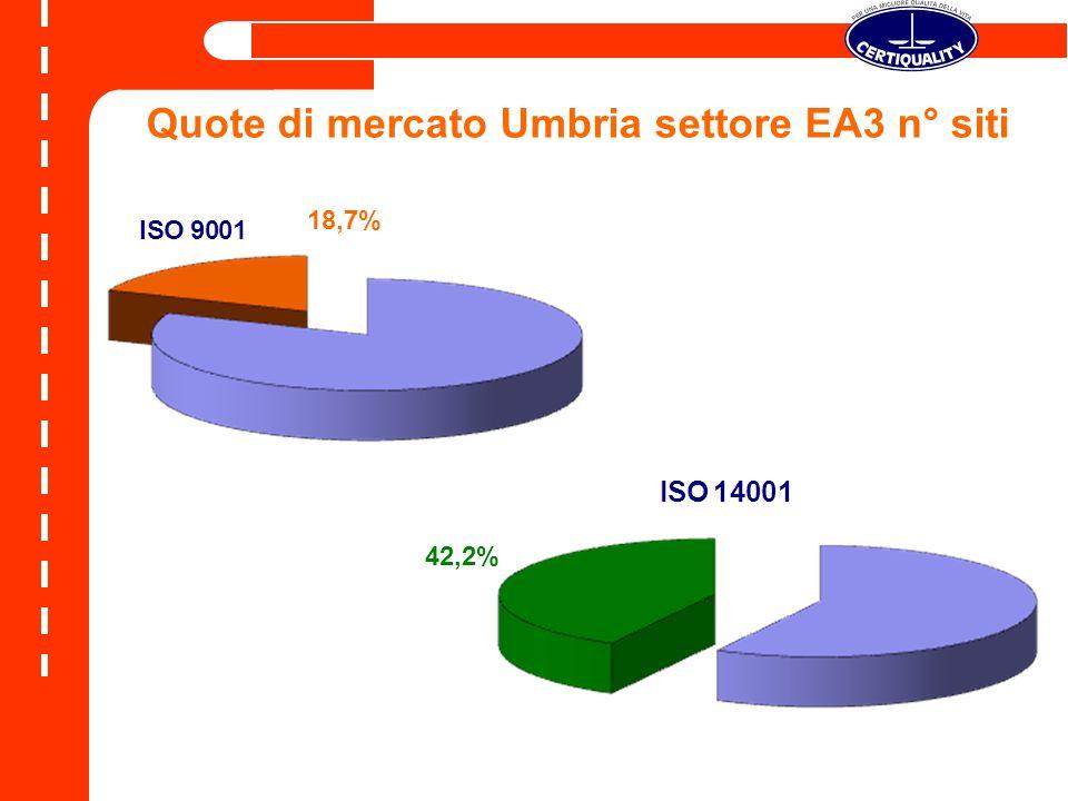 Quote di mercato Umbria settore EA3 n° siti