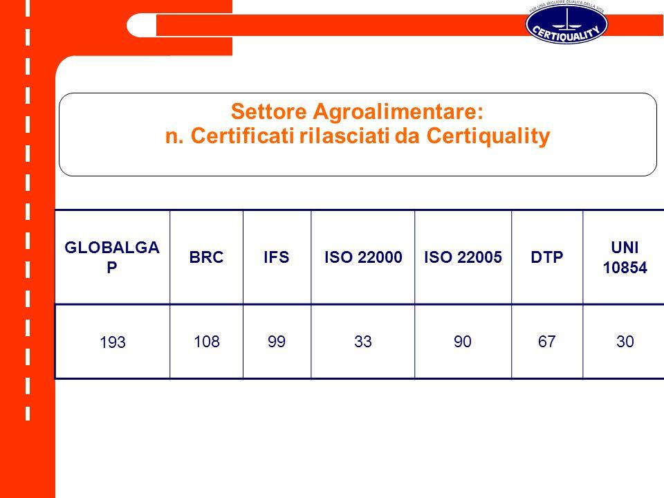Settore Agroalimentare: n. Certificati rilasciati da Certiquality