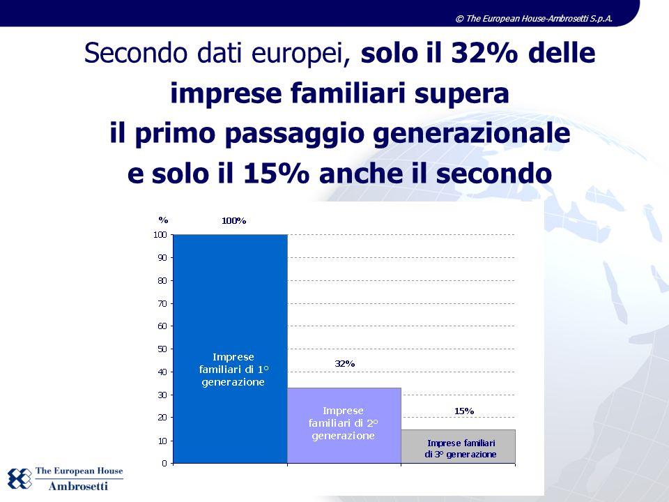 Secondo dati europei, solo il 32% delle imprese familiari supera il primo passaggio generazionale e solo il 15% anche il secondo