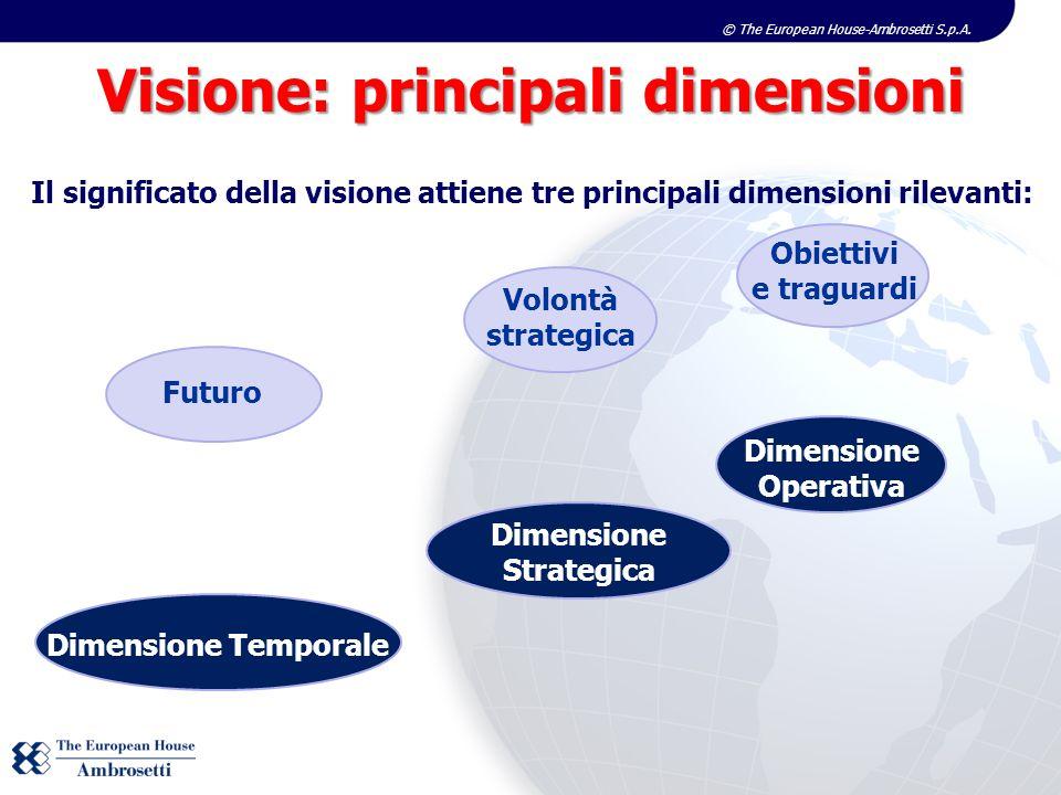 Visione: principali dimensioni Dimensione Strategica