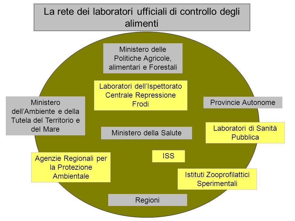La rete dei laboratori ufficiali di controllo degli alimenti