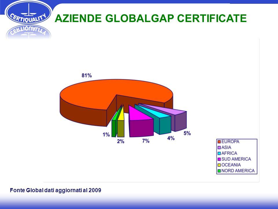 AZIENDE GLOBALGAP CERTIFICATE Fonte Global dati aggiornati al 2009