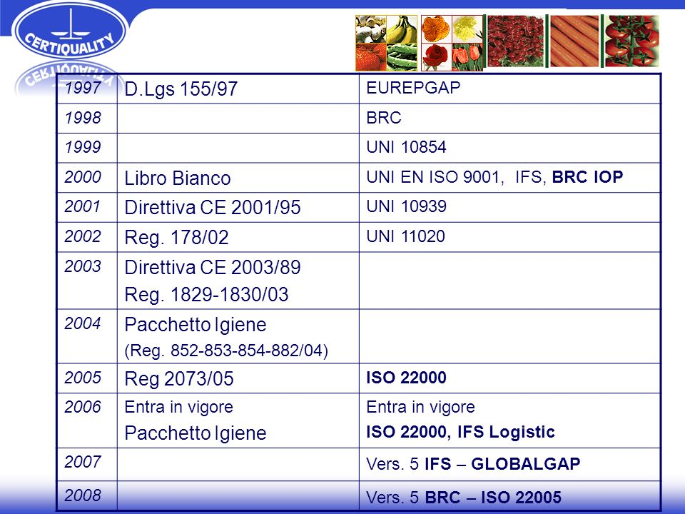 D.Lgs 155/97 Libro Bianco Direttiva CE 2001/95 Reg. 178/02