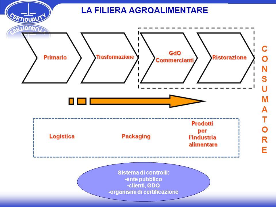 LA FILIERA AGROALIMENTARE -organismi di certificazione